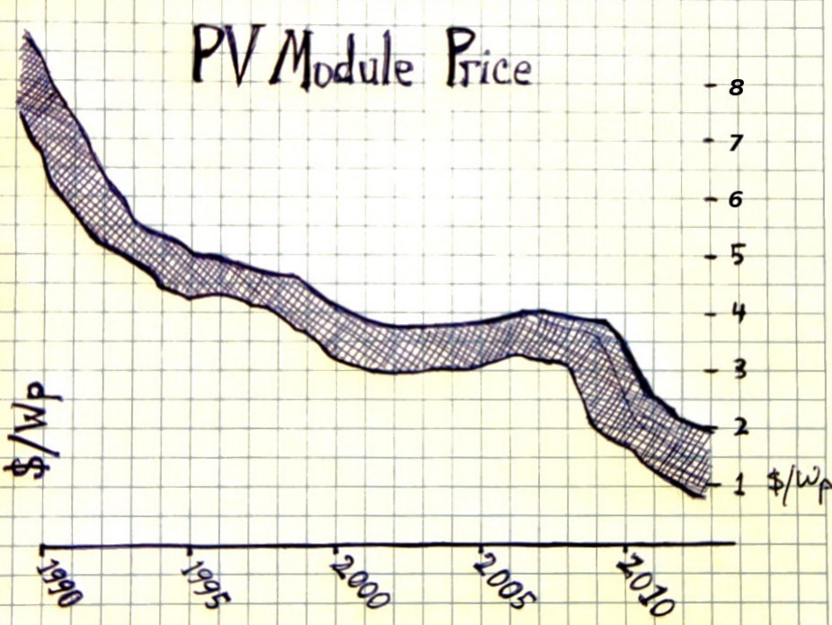 PVpricegraph